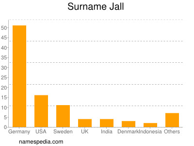 Surname Jall