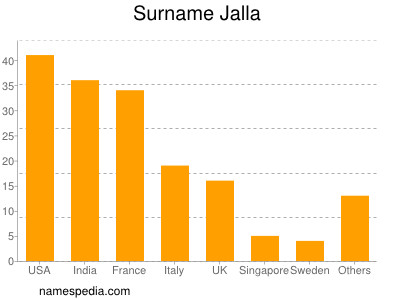 Surname Jalla