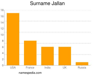 Surname Jallan