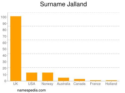 Surname Jalland