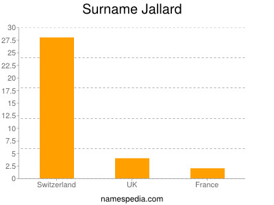 Surname Jallard
