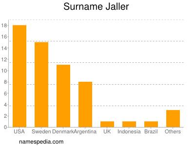 Surname Jaller