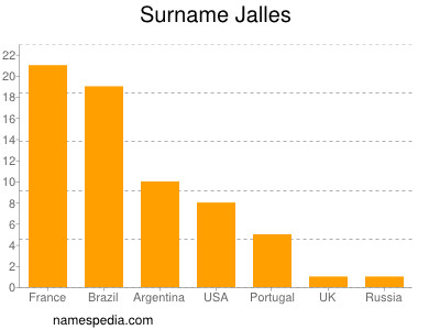 Surname Jalles