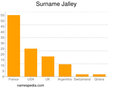 Surname Jalley