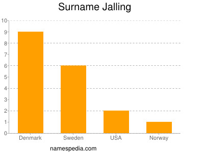 Surname Jalling