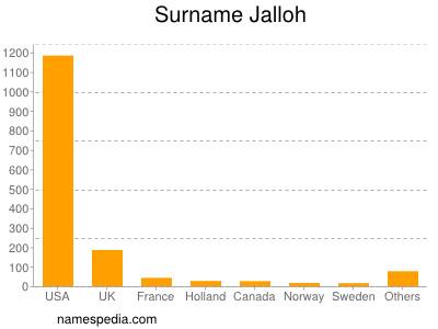 Surname Jalloh