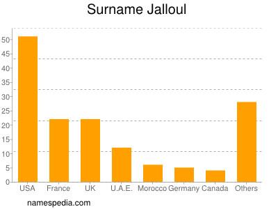 Surname Jalloul