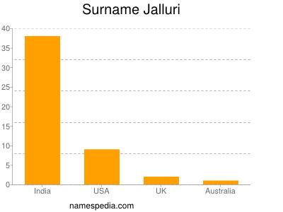 Surname Jalluri