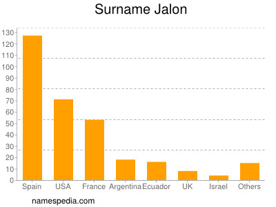 Surname Jalon
