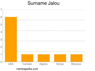 Surname Jalou