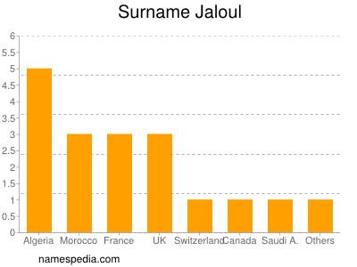 Surname Jaloul