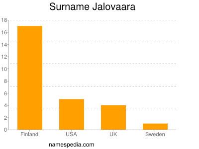 Surname Jalovaara