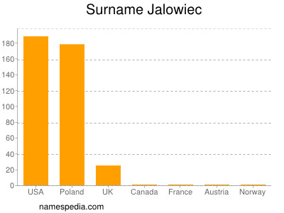 Surname Jalowiec
