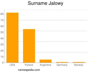 Surname Jalowy