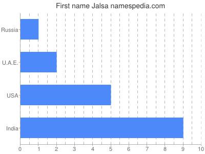 Given name Jalsa
