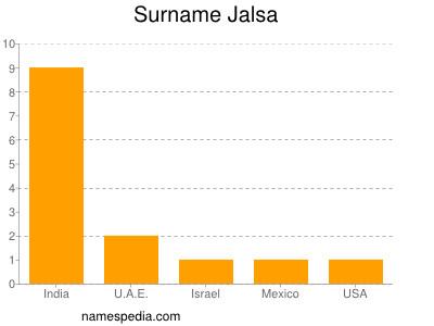 Surname Jalsa