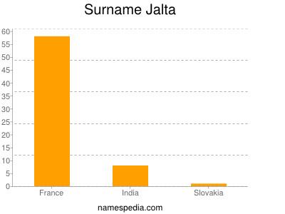 Surname Jalta