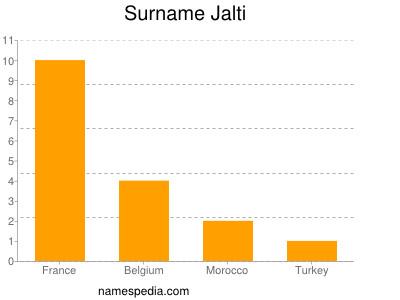 Surname Jalti