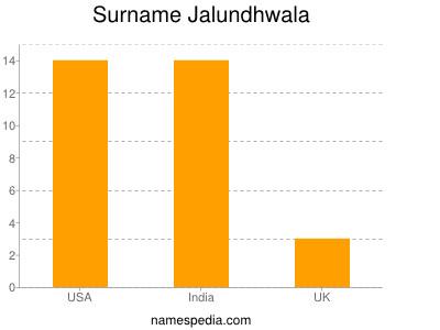 Surname Jalundhwala