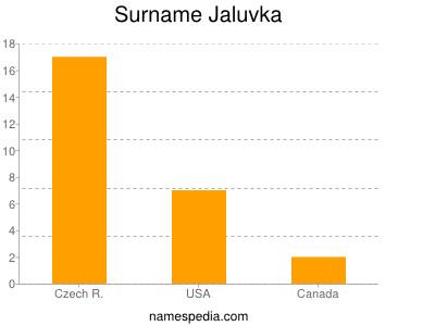 Surname Jaluvka