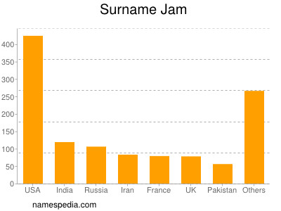 Surname Jam