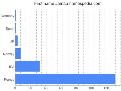Given name Jamaa