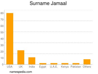 Surname Jamaal