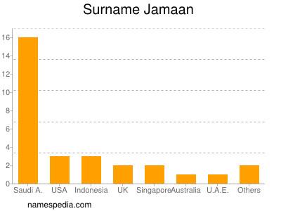 Surname Jamaan