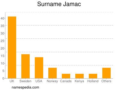 Surname Jamac