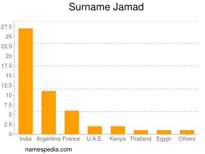 Surname Jamad