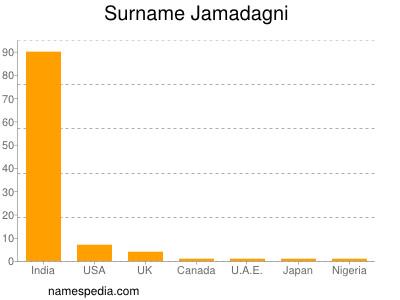 Surname Jamadagni
