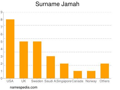 Surname Jamah