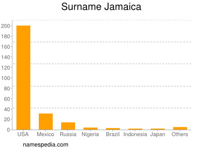 Surname Jamaica