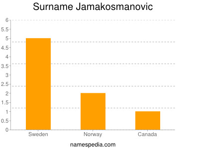 Surname Jamakosmanovic