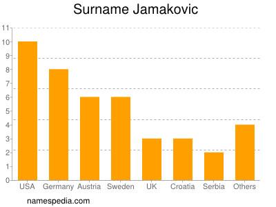 Surname Jamakovic