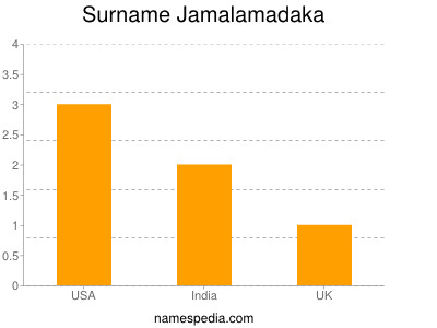Surname Jamalamadaka