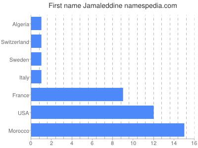 Given name Jamaleddine