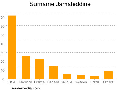 Surname Jamaleddine