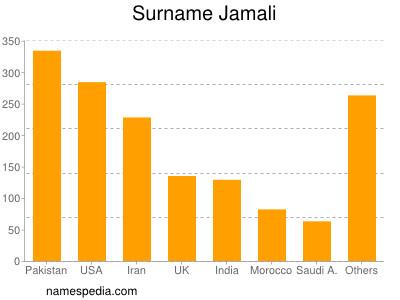 Surname Jamali