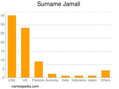 Surname Jamall