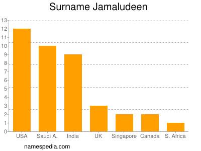 Surname Jamaludeen