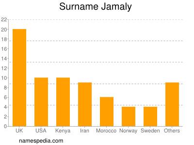 Surname Jamaly
