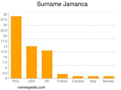 Surname Jamanca