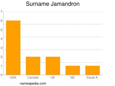 Surname Jamandron