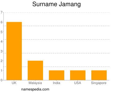 Surname Jamang