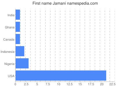 Given name Jamani