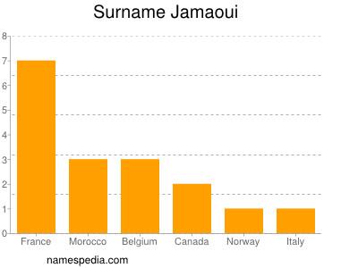 Surname Jamaoui