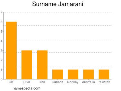Surname Jamarani
