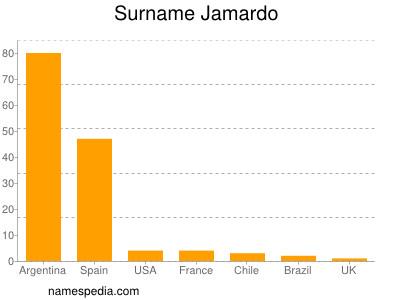 Surname Jamardo