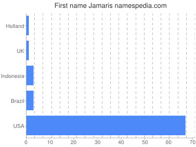 Given name Jamaris